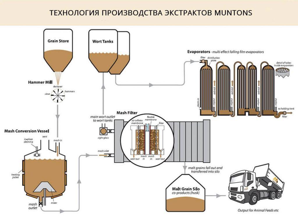 Технология производства жидкого солодового экстракта на заводе Muntons